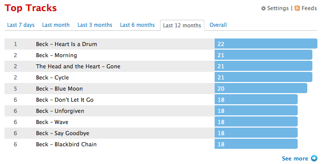 tracks 2014